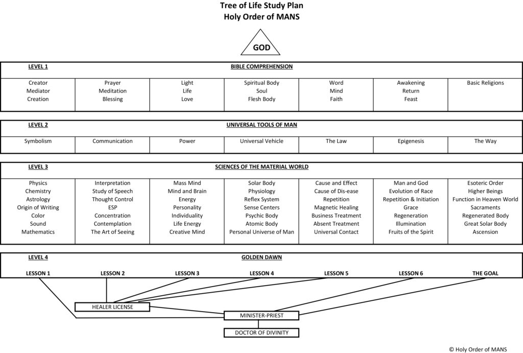 holy order of mans tree of life study plan