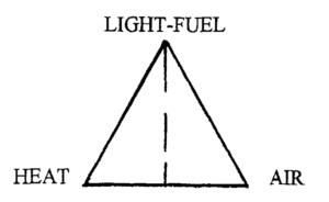 light fuel heat air balance