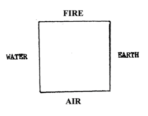 four elements of material manifestation